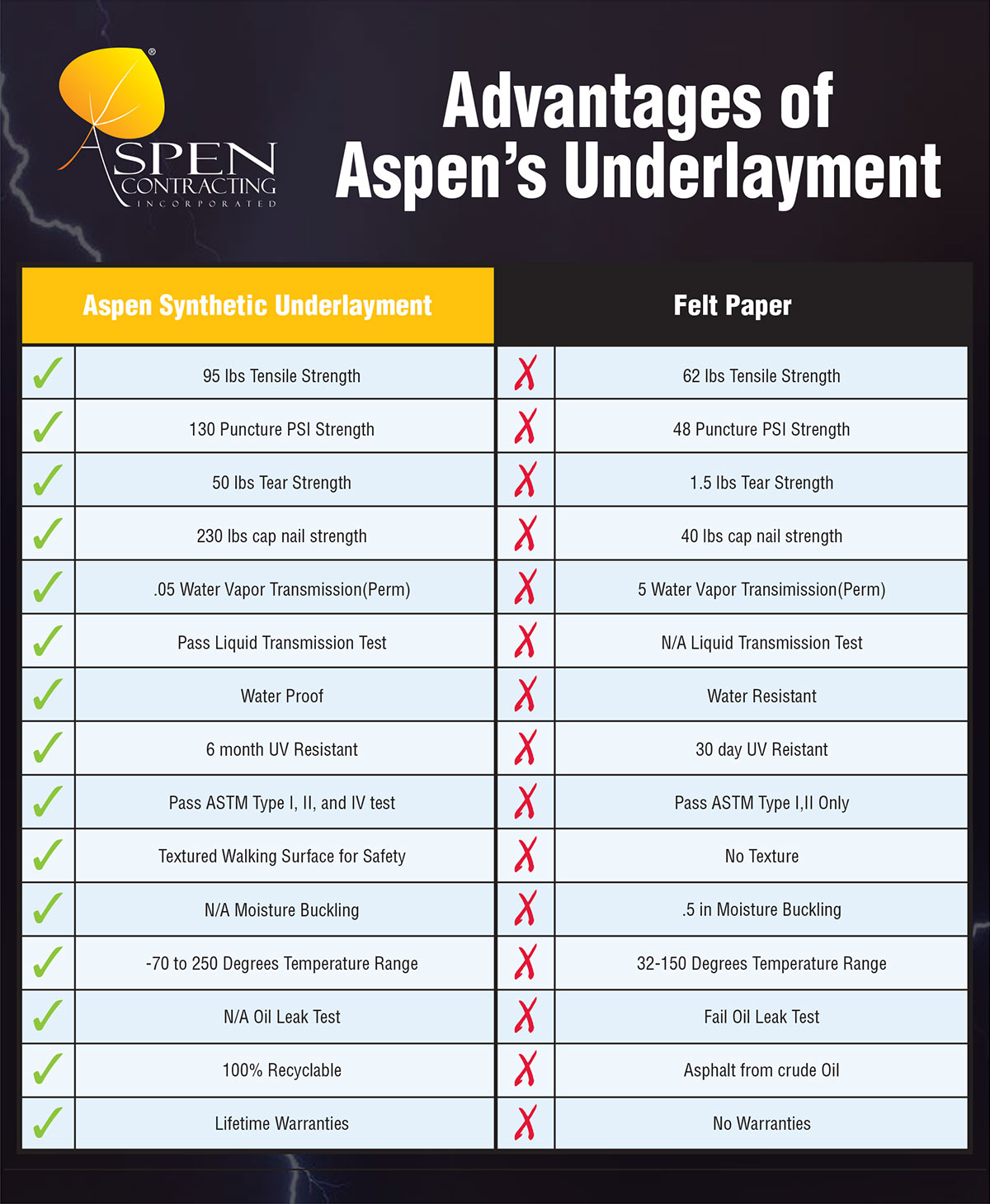Learn All About New Construction Roofing Aspen Contracting
